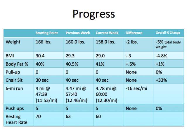 Progres WIW 3